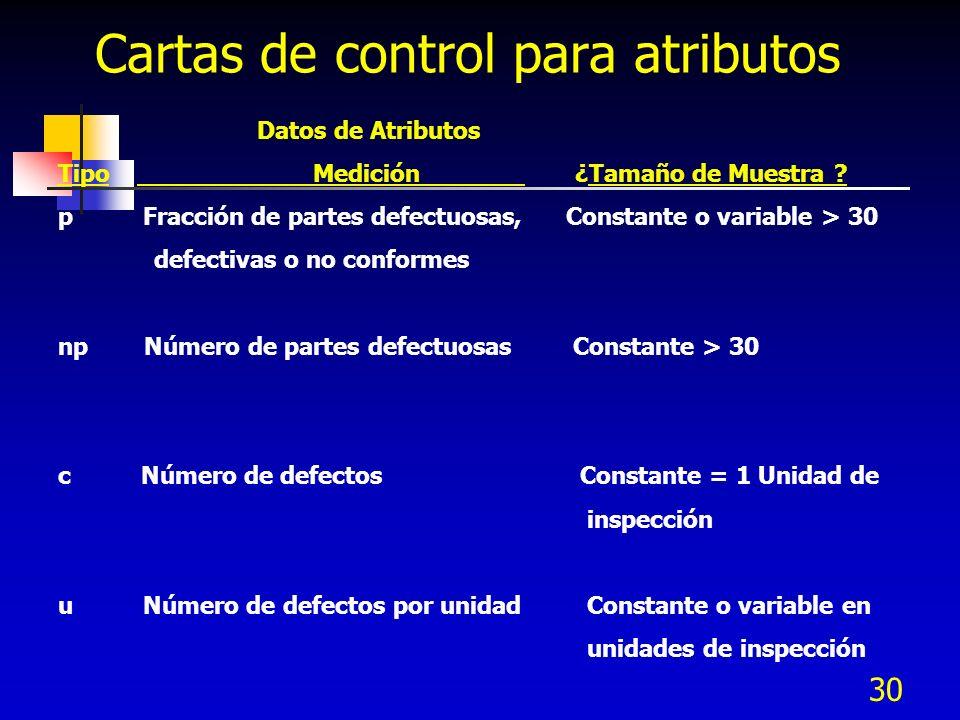 30 Cartas de control para atributos Datos de Atributos Tipo Medición ¿Tamaño de Muestra ? p Fracción de partes defectuosas, Constante o variable > 30