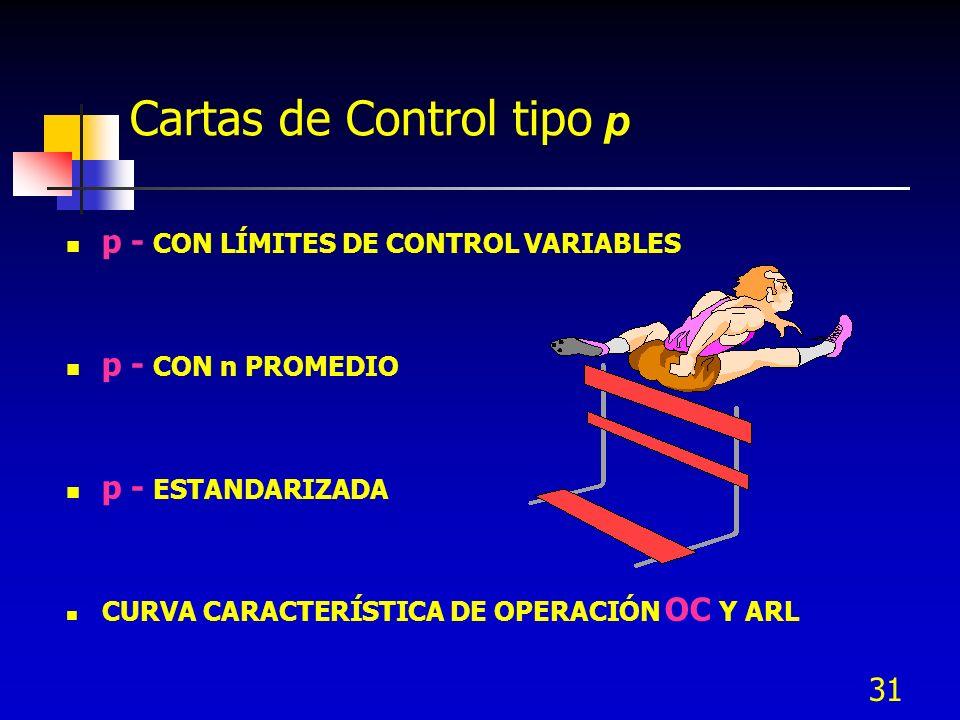 31 Cartas de Control tipo p p - CON LÍMITES DE CONTROL VARIABLES p - CON n PROMEDIO p - ESTANDARIZADA CURVA CARACTERÍSTICA DE OPERACIÓN OC Y ARL