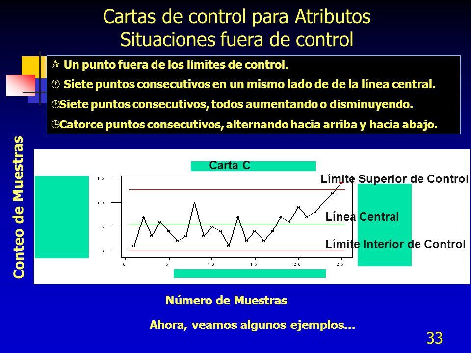 33 Cartas de control para Atributos Situaciones fuera de control ¶ Un punto fuera de los límites de control. · Siete puntos consecutivos en un mismo l