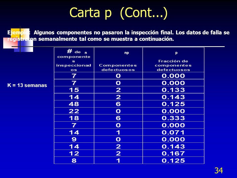 34 Carta p (Cont...) Ejemplo: Algunos componentes no pasaron la inspección final. Los datos de falla se registraron semanalmente tal como se muestra a