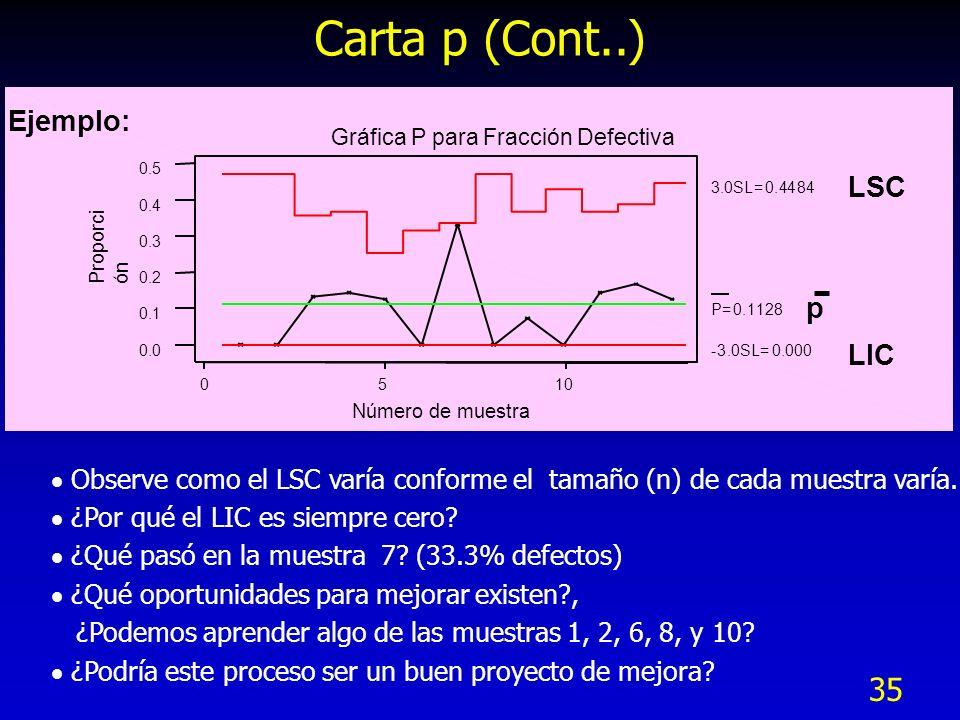 35 1050 0.5 0.4 0.3 0.2 0.1 0.0 Número de muestra Proporci ón Gráfica P para Fracción Defectiva P=0.1128 3.0SL=0.4484 -3.0SL=0.000 Carta p (Cont..) Ob