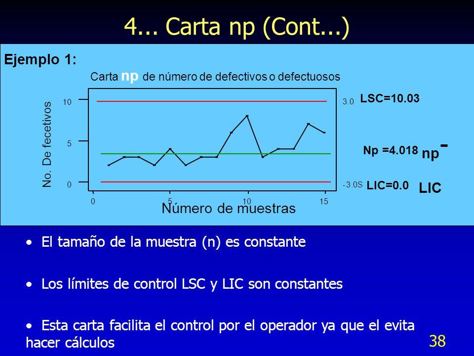 38 4... Carta np (Cont...) 151050 10 5 0 Número de muestras No. De fecetivos Carta np de número de defectivos o defectuosos 3.0 LSC=10.03 -3.0S El tam