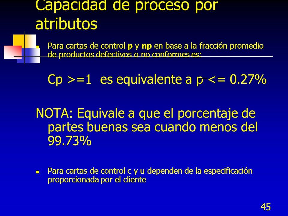 45 Capacidad de proceso por atributos Para cartas de control p y np en base a la fracción promedio de productos defectivos o no conformes es: Cp >=1 e