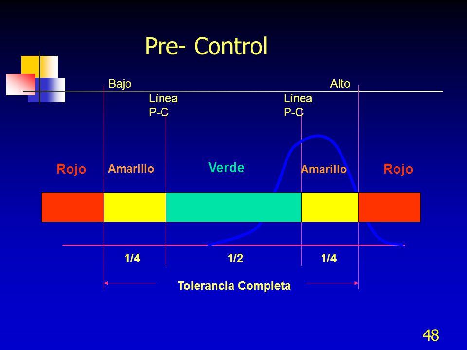 48 Pre- Control Bajo Línea P-C Línea P-C Alto Rojo Amarillo Verde Amarillo Rojo 1/41/21/4 Tolerancia Completa