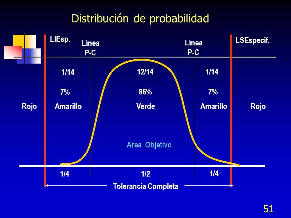 51 Distribución de probabilidad LIEsp. LSEspecif. Línea P-C Línea P-C 1/14 12/141/14 7% 86%7% RojoAmarilloVerdeRojoAmarillo 1/41/2 1/4 Area Objetivo T