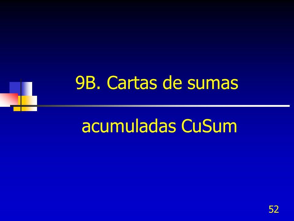 52 9B. Cartas de sumas acumuladas CuSum