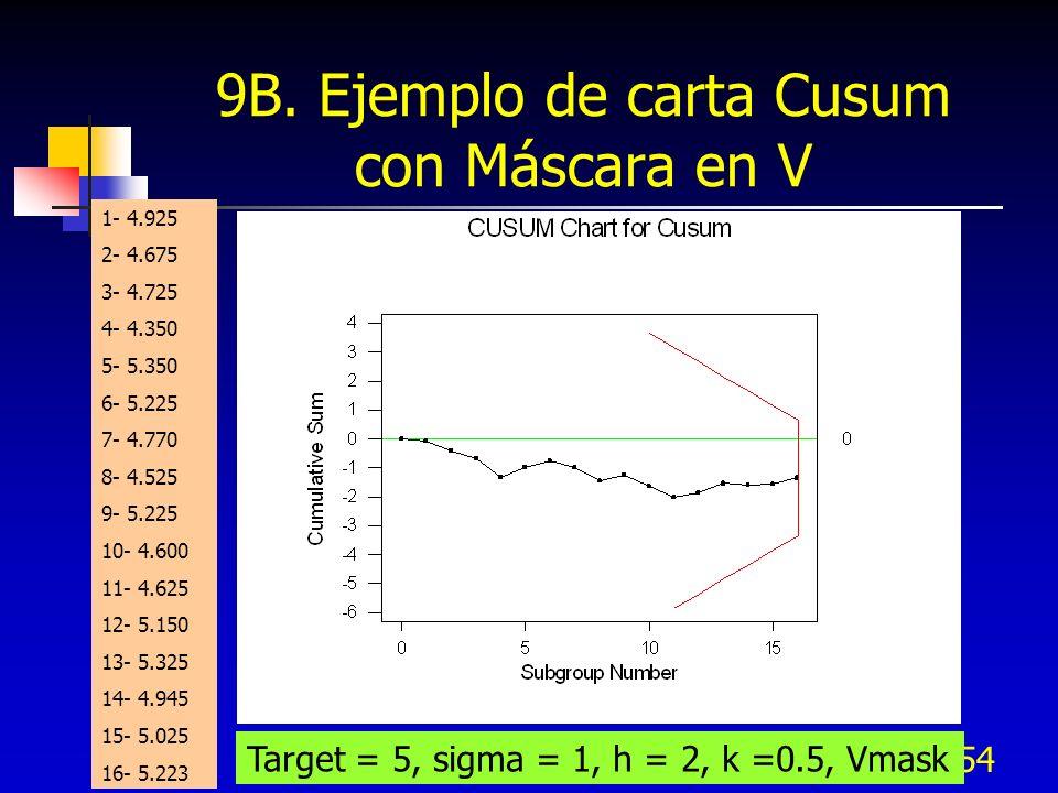 54 9B. Ejemplo de carta Cusum con Máscara en V 1- 4.925 2- 4.675 3- 4.725 4- 4.350 5- 5.350 6- 5.225 7- 4.770 8- 4.525 9- 5.225 10- 4.600 11- 4.625 12