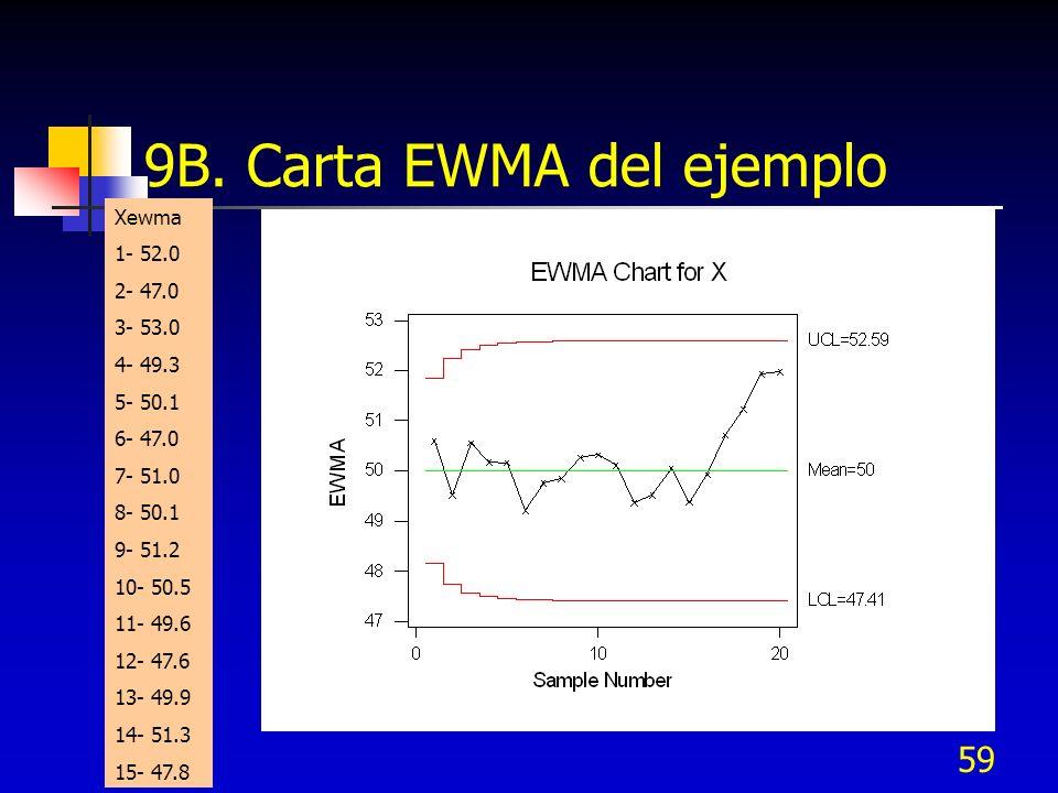 59 9B. Carta EWMA del ejemplo Xewma 1- 52.0 2- 47.0 3- 53.0 4- 49.3 5- 50.1 6- 47.0 7- 51.0 8- 50.1 9- 51.2 10- 50.5 11- 49.6 12- 47.6 13- 49.9 14- 51