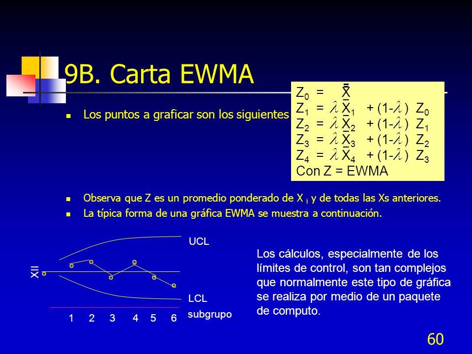 60 9B. Carta EWMA Los puntos a graficar son los siguientes : Observa que Z es un promedio ponderado de X i y de todas las Xs anteriores. La típica for