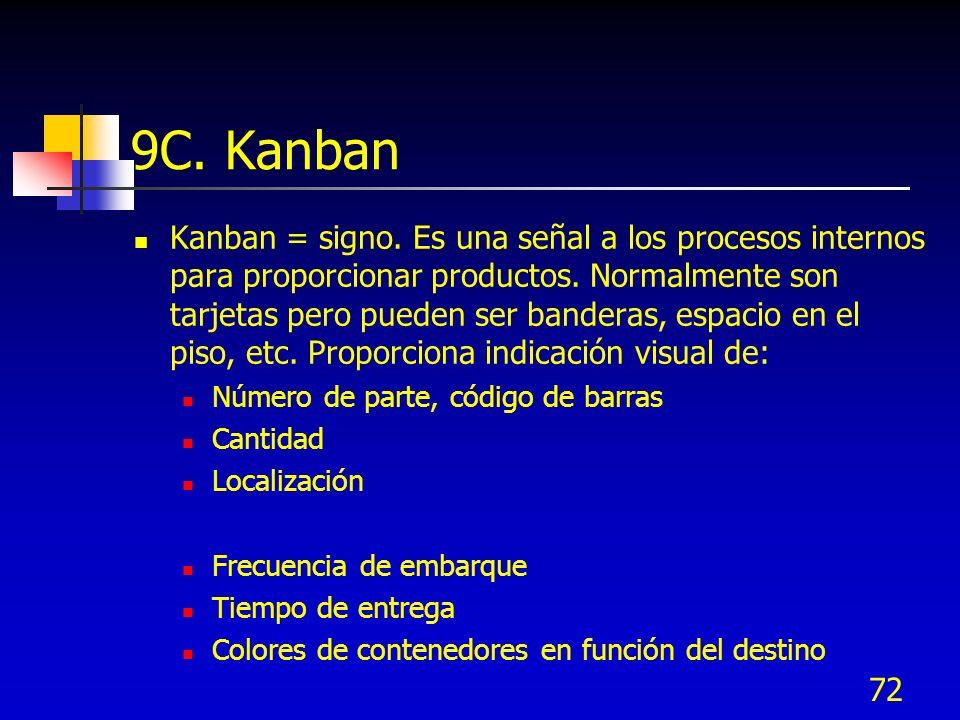 72 9C. Kanban Kanban = signo. Es una señal a los procesos internos para proporcionar productos. Normalmente son tarjetas pero pueden ser banderas, esp