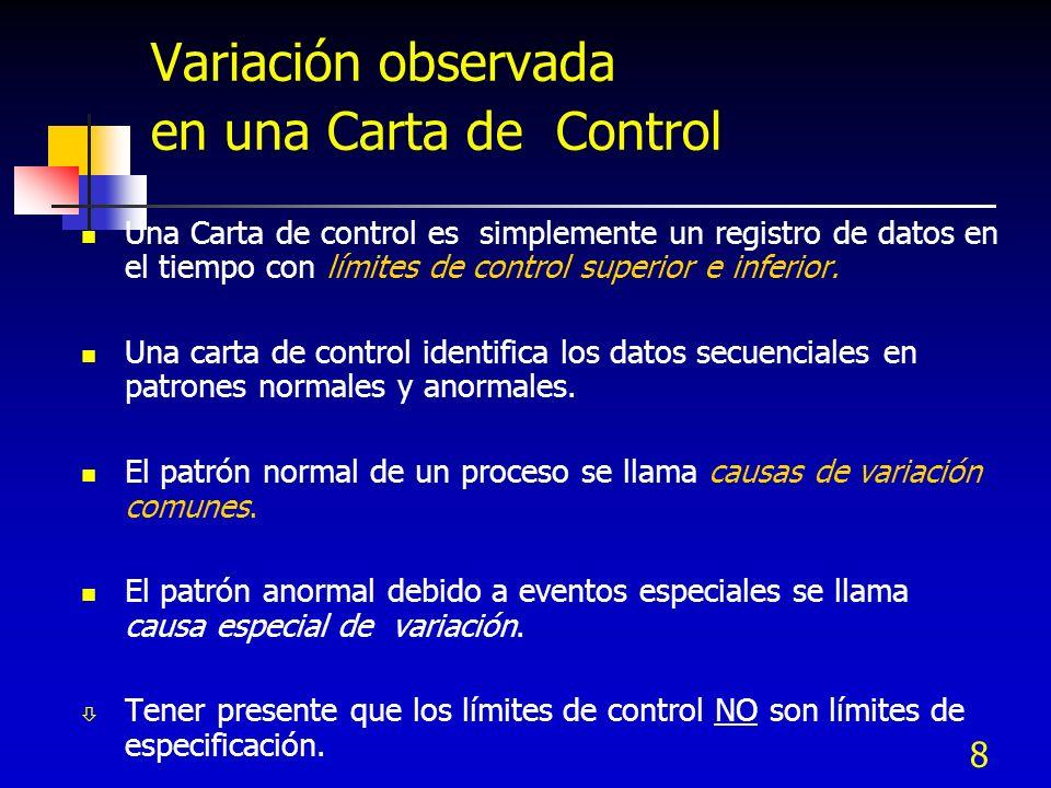 8 Variación observada en una Carta de Control Una Carta de control es simplemente un registro de datos en el tiempo con límites de control superior e
