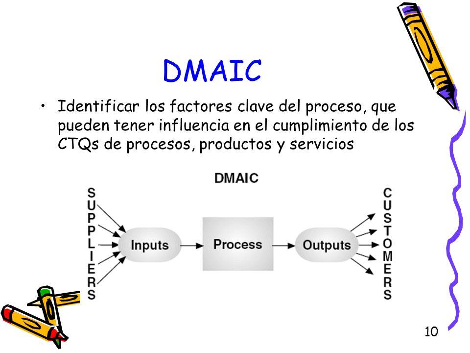 10 DMAIC Identificar los factores clave del proceso, que pueden tener influencia en el cumplimiento de los CTQs de procesos, productos y servicios