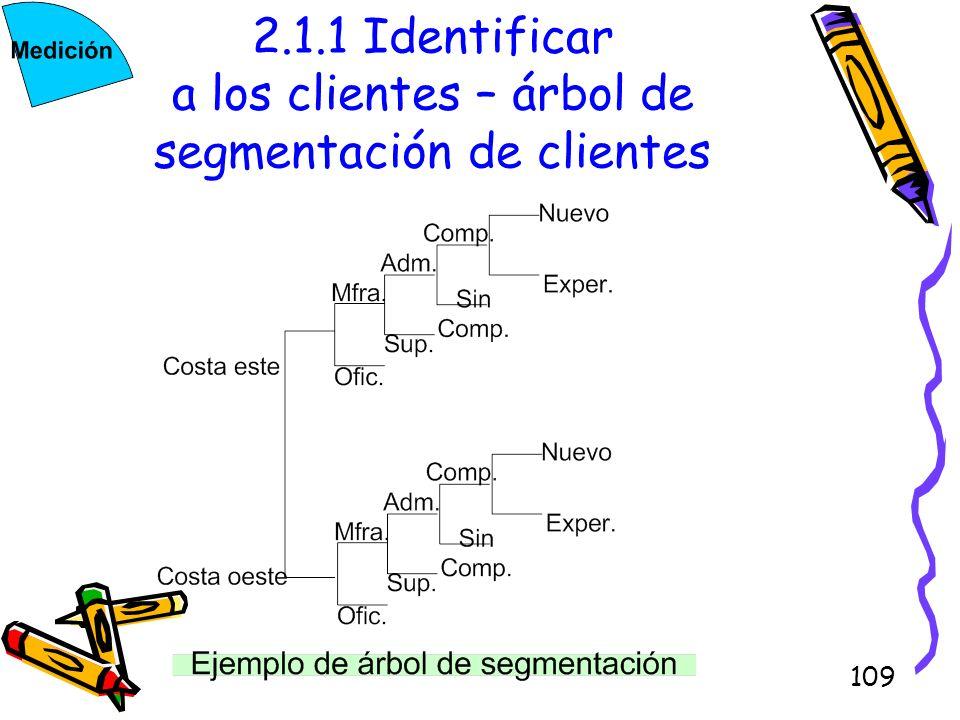 109 2.1.1 Identificar a los clientes – árbol de segmentación de clientes
