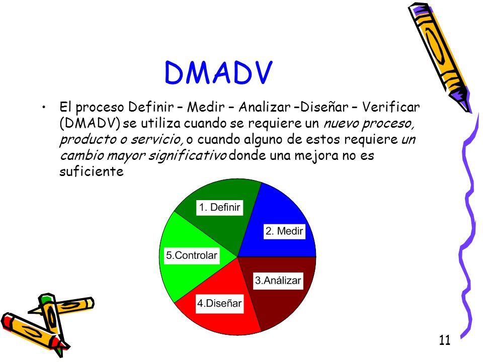 11 DMADV El proceso Definir – Medir – Analizar –Diseñar – Verificar (DMADV) se utiliza cuando se requiere un nuevo proceso, producto o servicio, o cua