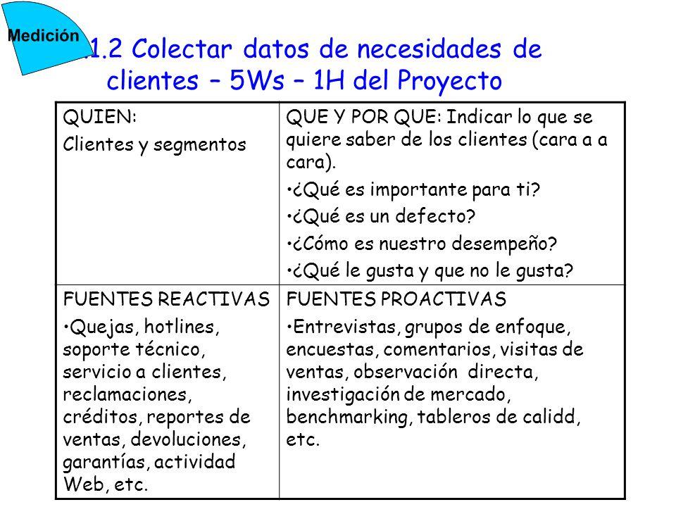 2.1.2 Colectar datos de necesidades de clientes – 5Ws – 1H del Proyecto QUIEN: Clientes y segmentos QUE Y POR QUE: Indicar lo que se quiere saber de l