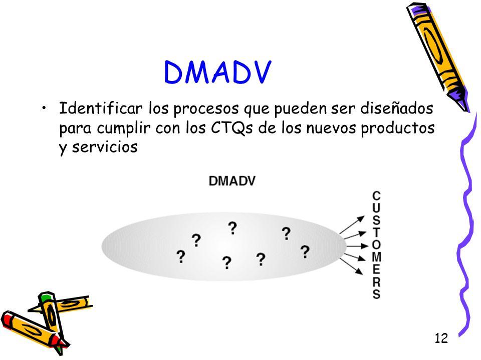 12 DMADV Identificar los procesos que pueden ser diseñados para cumplir con los CTQs de los nuevos productos y servicios