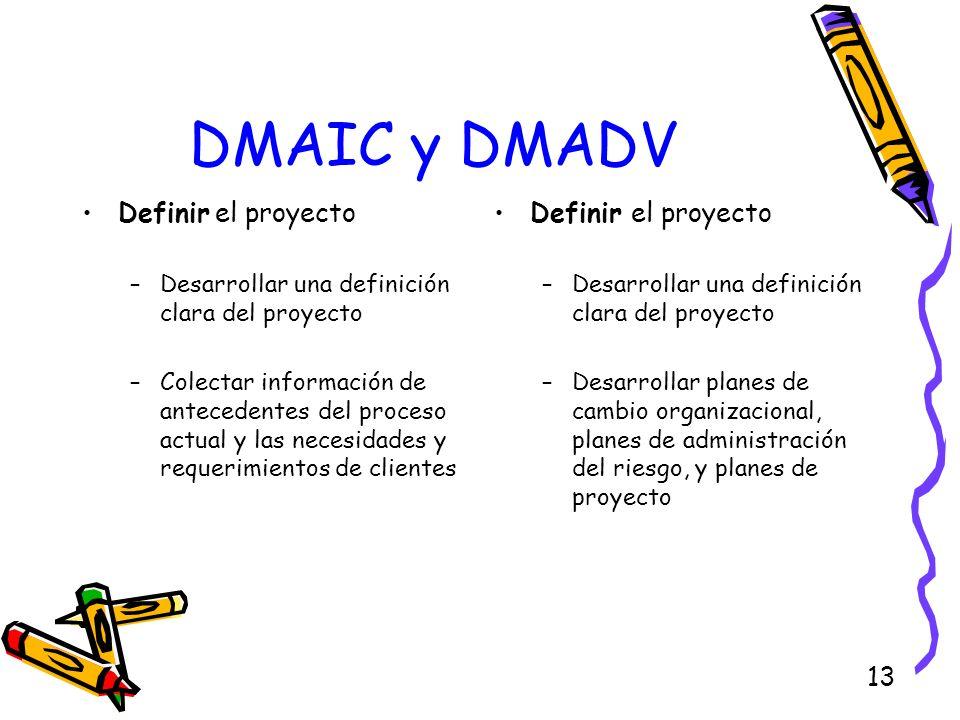 13 DMAIC y DMADV Definir el proyecto –Desarrollar una definición clara del proyecto –Colectar información de antecedentes del proceso actual y las nec