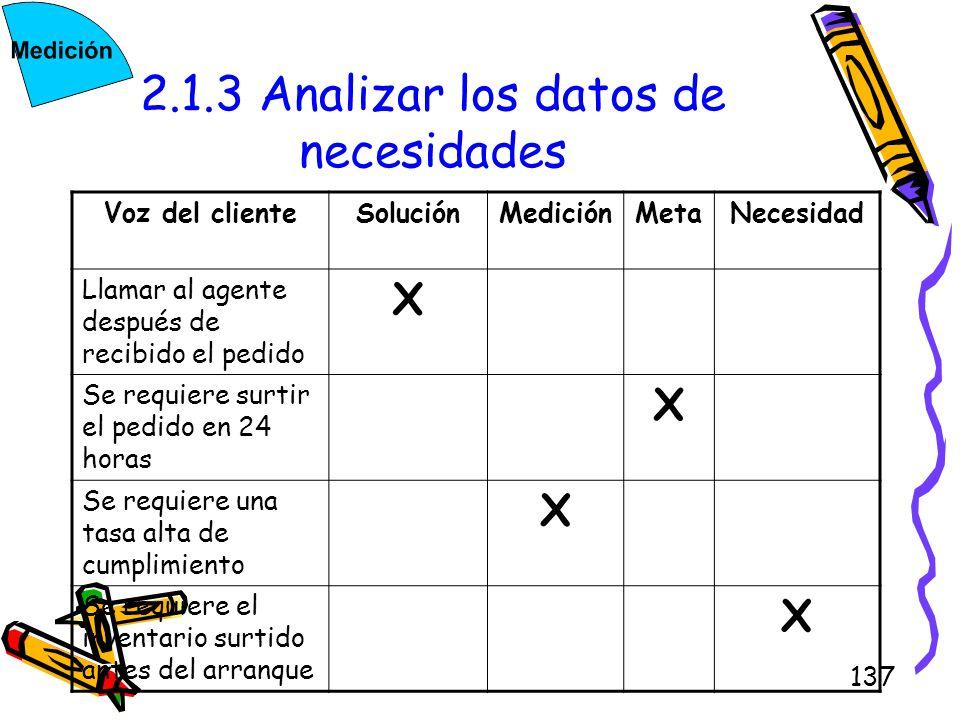 137 2.1.3 Analizar los datos de necesidades Voz del clienteSoluciónMediciónMetaNecesidad Llamar al agente después de recibido el pedido X Se requiere