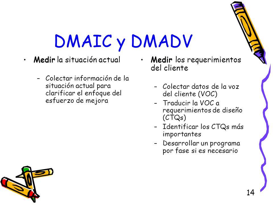 14 DMAIC y DMADV Medir la situación actual –Colectar información de la situación actual para clarificar el enfoque del esfuerzo de mejora Medir los re