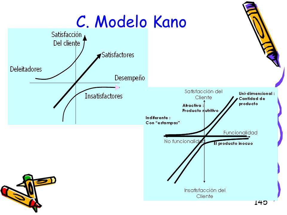 145 C. Modelo Kano