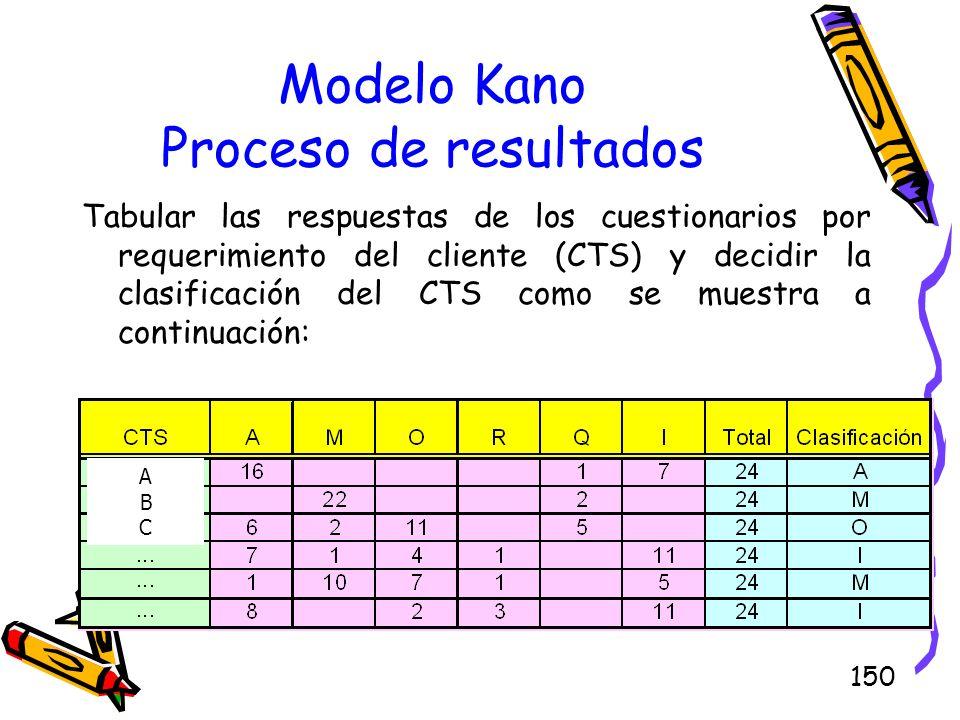 150 Modelo Kano Proceso de resultados Tabular las respuestas de los cuestionarios por requerimiento del cliente (CTS) y decidir la clasificación del C