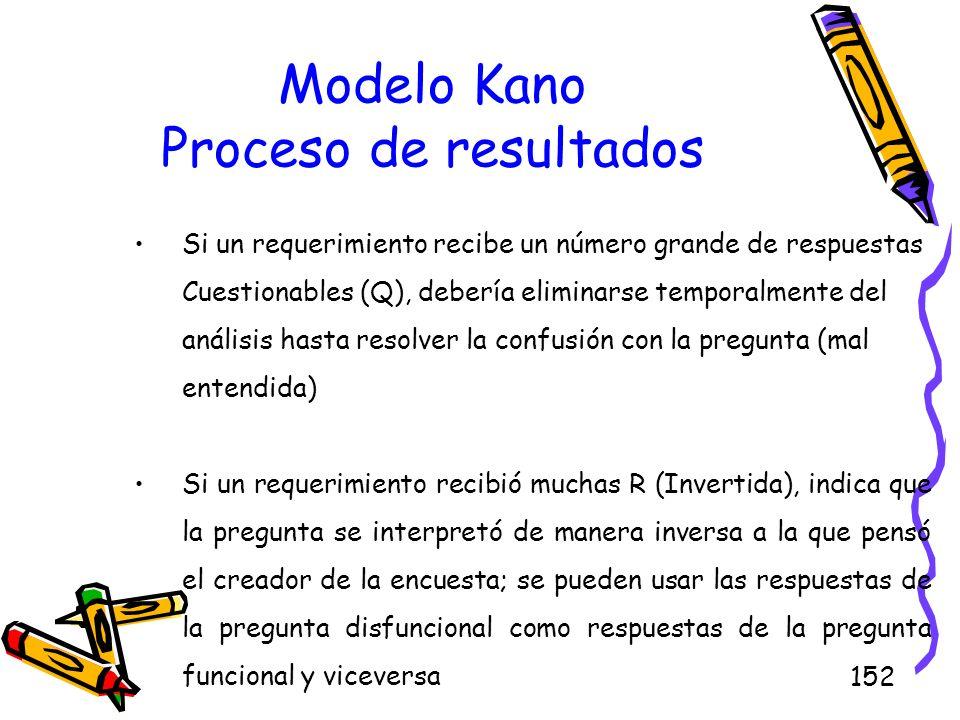 152 Modelo Kano Proceso de resultados Si un requerimiento recibe un número grande de respuestas Cuestionables (Q), debería eliminarse temporalmente de