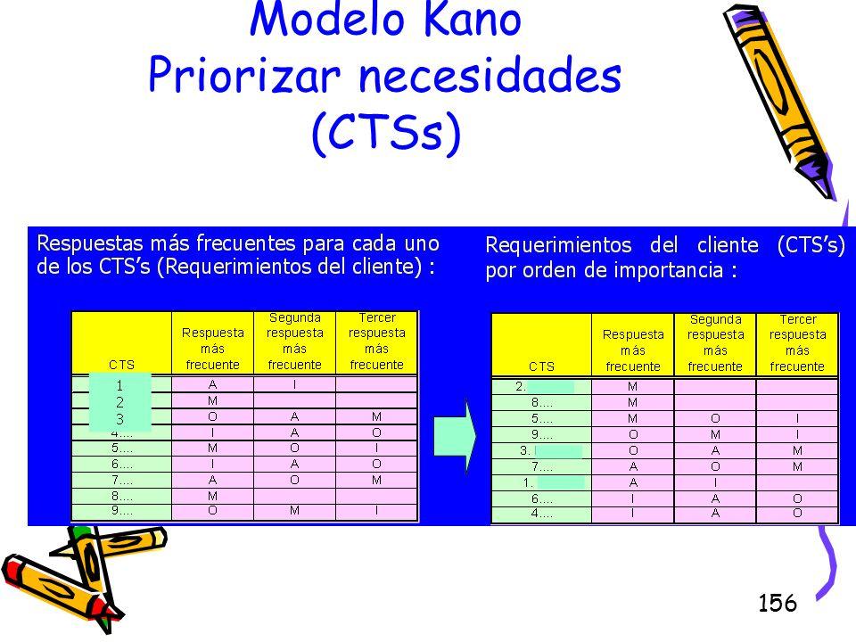 156 Modelo Kano Priorizar necesidades (CTSs)