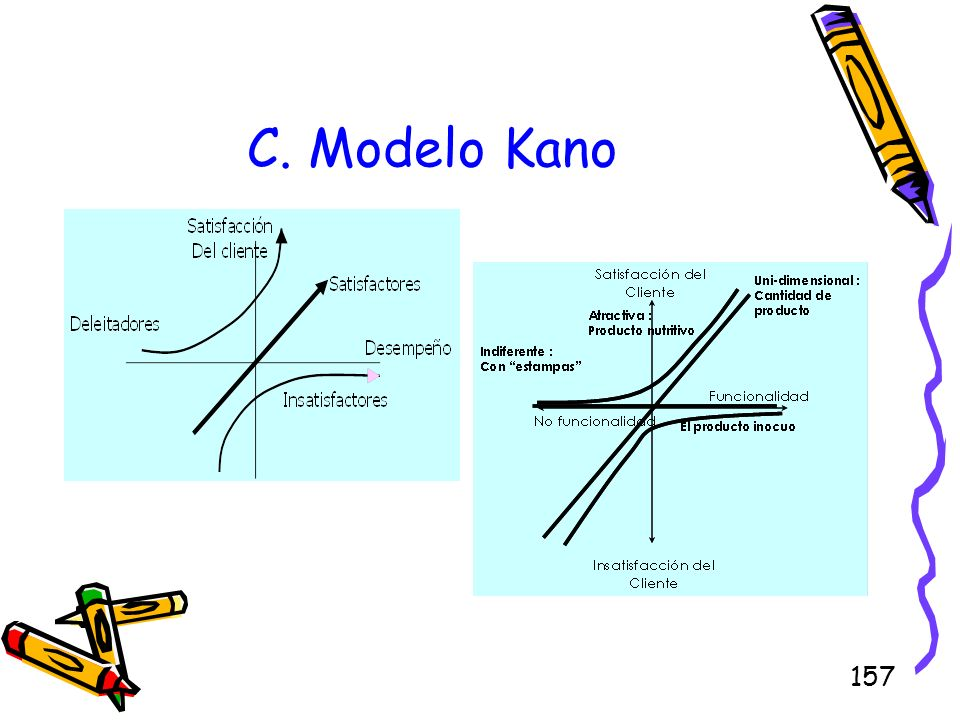 157 C. Modelo Kano