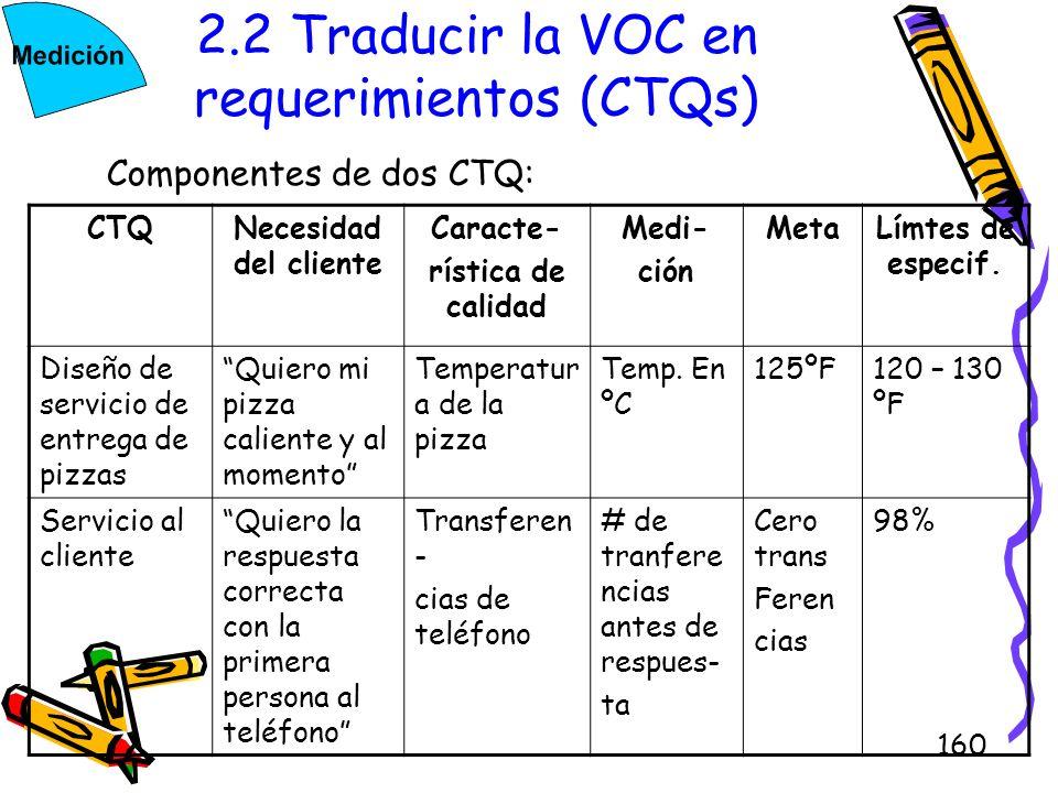 160 2.2 Traducir la VOC en requerimientos (CTQs) Componentes de dos CTQ: CTQNecesidad del cliente Caracte- rística de calidad Medi- ción MetaLímtes de