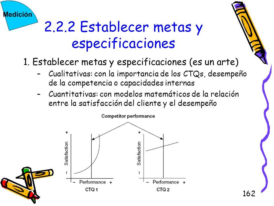 162 2.2.2 Establecer metas y especificaciones 1. Establecer metas y especificaciones (es un arte) –Cualitativas: con la importancia de los CTQs, desem