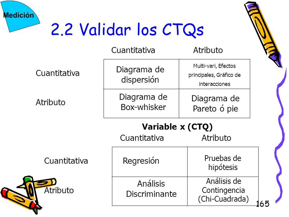 165 2.2 Validar los CTQs AtributoCuantitativa Multi-vari, Efectos principales, Gráfico de interacciones Diagrama de dispersión Diagrama de Pareto ó pi