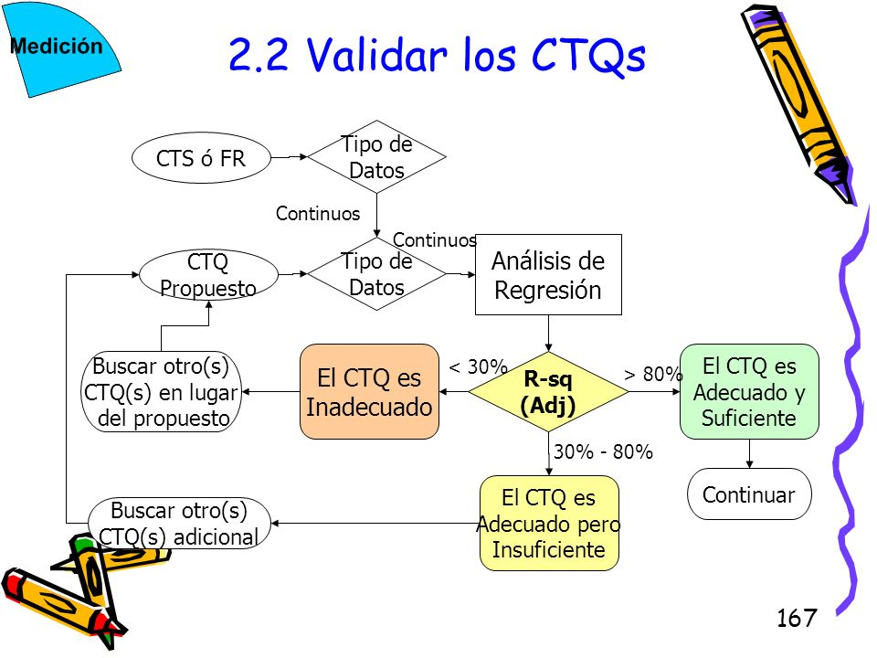 167 2.2 Validar los CTQs CTS ó FR CTQ Propuesto Tipo de Datos Tipo de Datos Análisis de Regresión R-sq (Adj) El CTQ es Adecuado y Suficiente El CTQ es