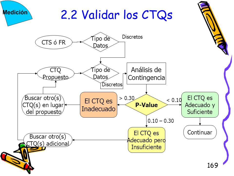 169 2.2 Validar los CTQs CTS ó FR CTQ Propuesto Tipo de Datos Tipo de Datos Análisis de Contingencia P-Value El CTQ es Adecuado y Suficiente El CTQ es