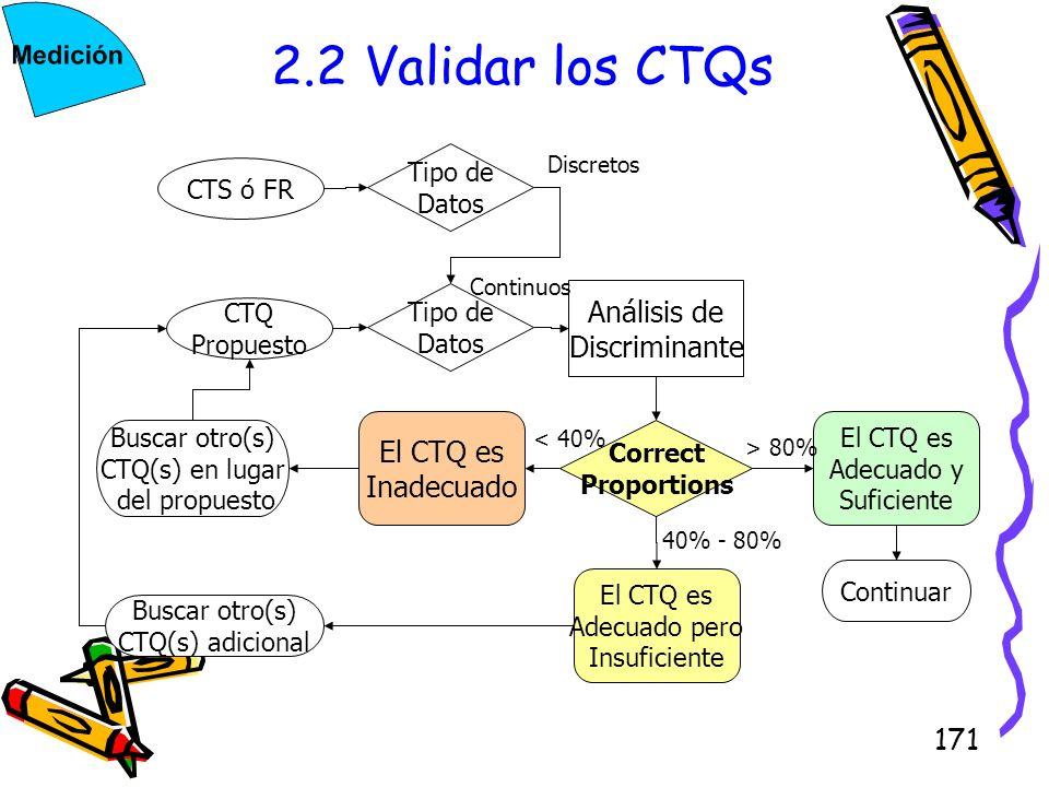 171 2.2 Validar los CTQs CTS ó FR CTQ Propuesto Tipo de Datos Tipo de Datos Análisis de Discriminante Correct Proportions El CTQ es Adecuado y Suficie