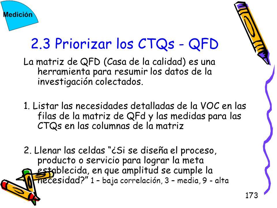173 2.3 Priorizar los CTQs - QFD La matriz de QFD (Casa de la calidad) es una herramienta para resumir los datos de la investigación colectados. 1. Li