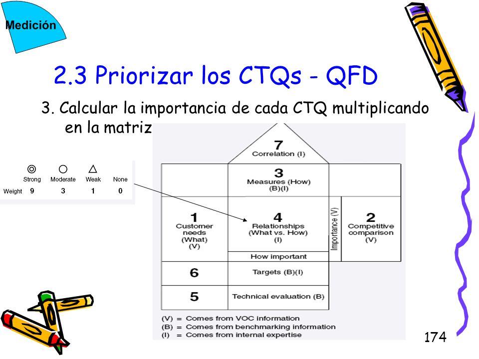 174 2.3 Priorizar los CTQs - QFD 3. Calcular la importancia de cada CTQ multiplicando en la matriz