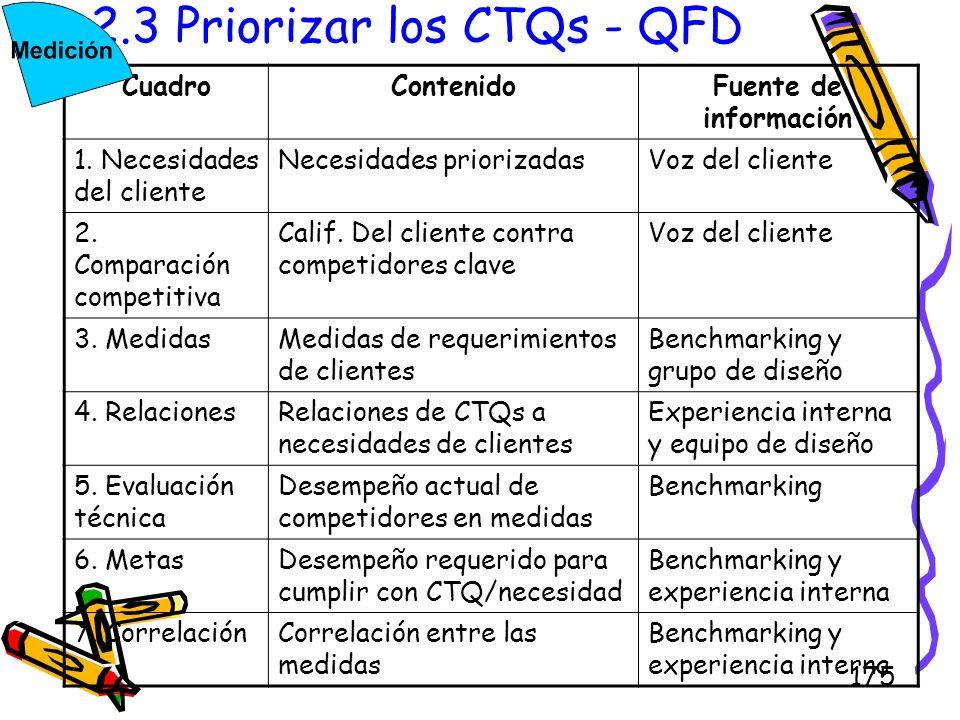 175 2.3 Priorizar los CTQs - QFD CuadroContenidoFuente de información 1. Necesidades del cliente Necesidades priorizadasVoz del cliente 2. Comparación