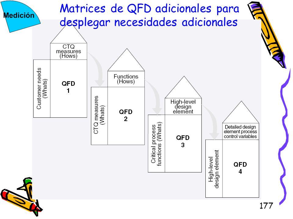 177 Matrices de QFD adicionales para desplegar necesidades adicionales