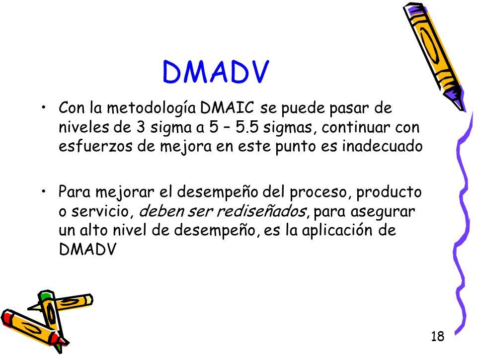 18 DMADV Con la metodología DMAIC se puede pasar de niveles de 3 sigma a 5 – 5.5 sigmas, continuar con esfuerzos de mejora en este punto es inadecuado