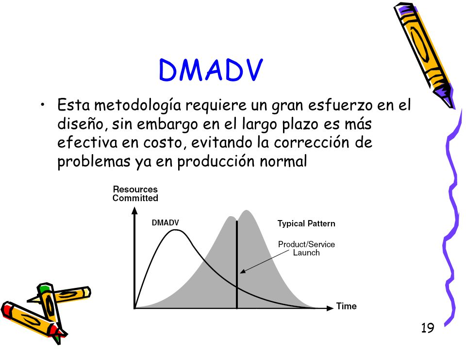 19 DMADV Esta metodología requiere un gran esfuerzo en el diseño, sin embargo en el largo plazo es más efectiva en costo, evitando la corrección de pr