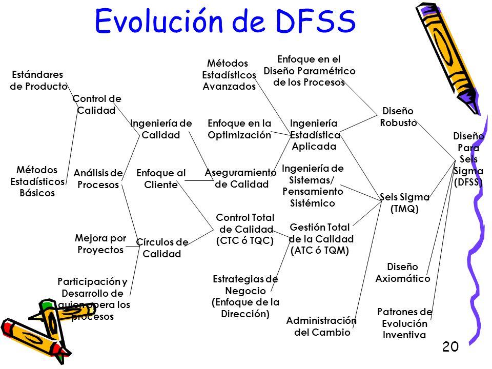 20 Evolución de DFSS Estándares de Producto Métodos Estadísticos Básicos Mejora por Proyectos Participación y Desarrollo de quien opera los procesos C