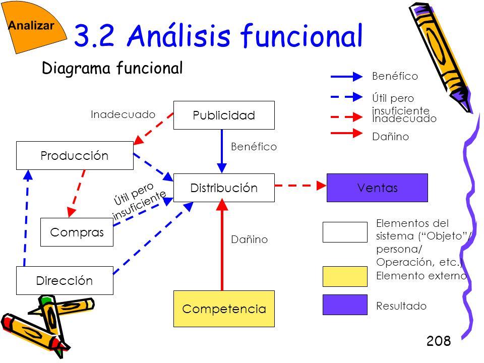 208 3.2 Análisis funcional Diagrama funcional Distribución Compras Producción Competencia Ventas Benéfico Inadecuado Dañino Publicidad Dirección Útil
