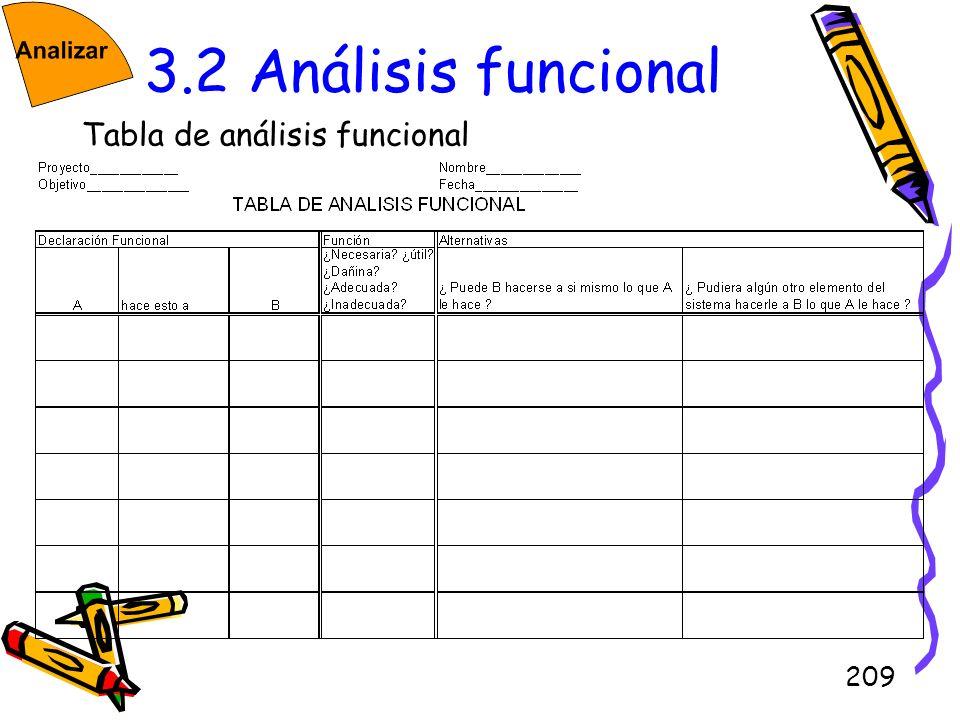 209 3.2 Análisis funcional Tabla de análisis funcional