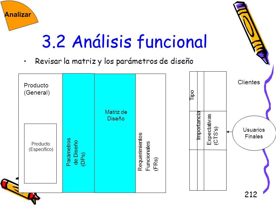 212 3.2 Análisis funcional Revisar la matriz y los parámetros de diseño Usuarios Finales Clientes Expectativas (CTSs) Tipo Importancia Producto (Gener