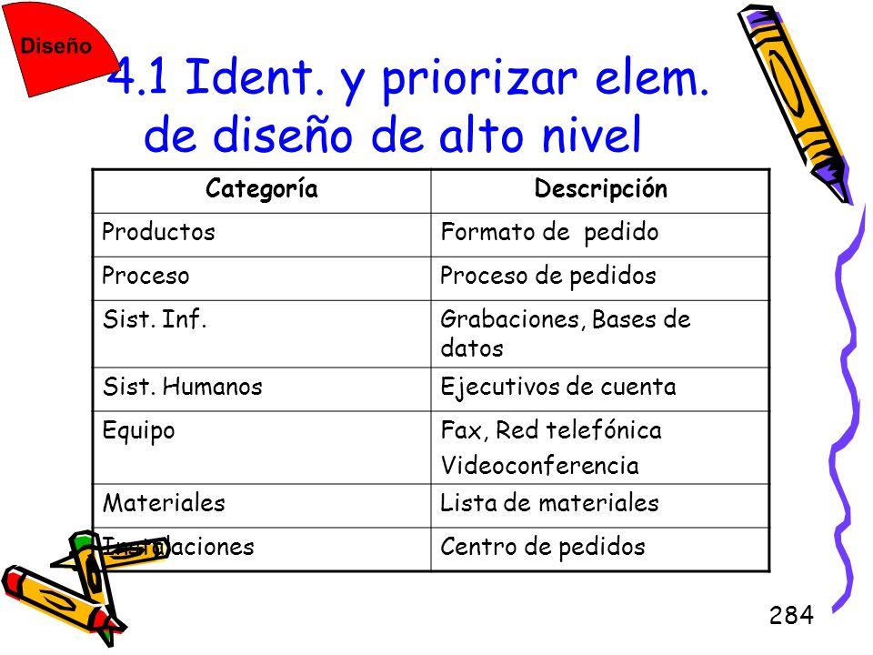 284 4.1 Ident. y priorizar elem. de diseño de alto nivel CategoríaDescripción ProductosFormato de pedido ProcesoProceso de pedidos Sist. Inf.Grabacion