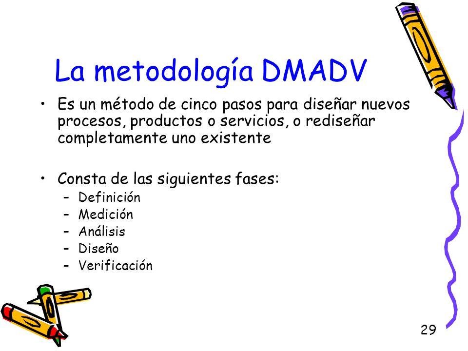 29 La metodología DMADV Es un método de cinco pasos para diseñar nuevos procesos, productos o servicios, o rediseñar completamente uno existente Const