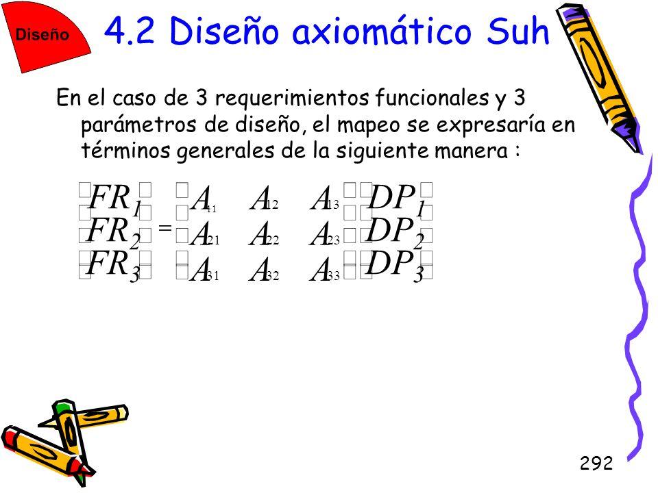 292 4.2 Diseño axiomático Suh En el caso de 3 requerimientos funcionales y 3 parámetros de diseño, el mapeo se expresaría en términos generales de la