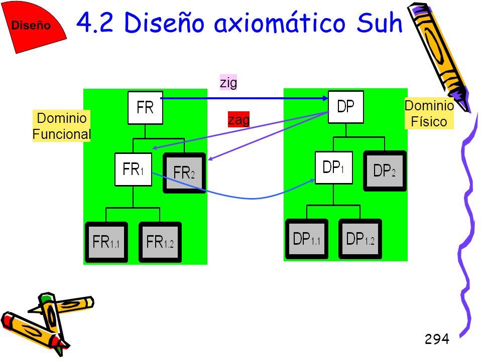 294 4.2 Diseño axiomático Suh zig zag Dominio Funcional Dominio Físico
