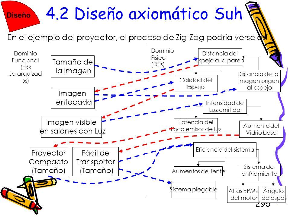295 4.2 Diseño axiomático Suh En el ejemplo del proyector, el proceso de Zig-Zag podría verse así : Dominio Funcional (FRs Jerarquizad os) Dominio Fís