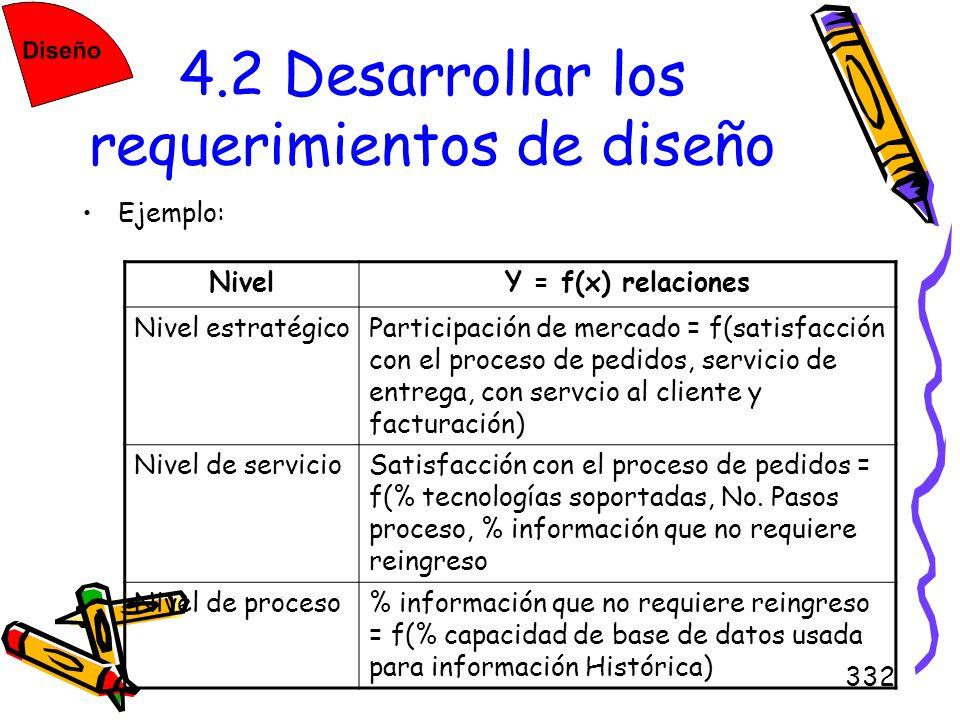 332 4.2 Desarrollar los requerimientos de diseño Ejemplo: NivelY = f(x) relaciones Nivel estratégicoParticipación de mercado = f(satisfacción con el p